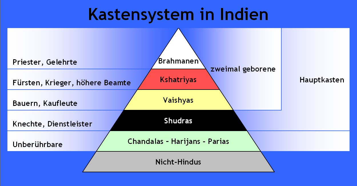 Indisches Kastensystem. (Quelle: Von Redeemer in der Wikipedia auf Deutsch - selbst gemalt, Gemeinfrei, https://commons.wikimedia.org/w/index.php?curid=15650864)