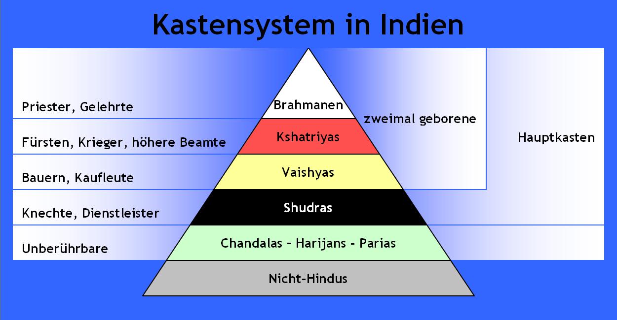 Indisches Kastensystem. (Quelle: Von Redeemer in der Wikipedia auf Deutsch - selbst gemalt, Gemeinfrei, https://commons.wikimedia.org/w/index.php?curid=15650864)